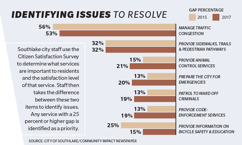 Identifying Issues To Resolve in Southlake