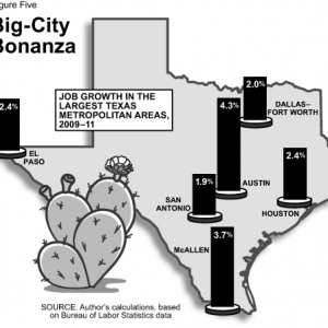 Texas is an Oasis for Job Seekers
