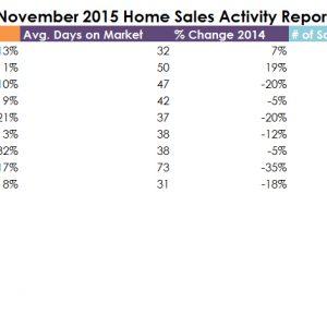 November 2015 DFW Real Estate Stats!