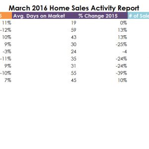 March 2016 Real Estate Stats for DFW