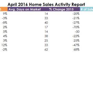 April 2016 Real Estate Stats For DFW