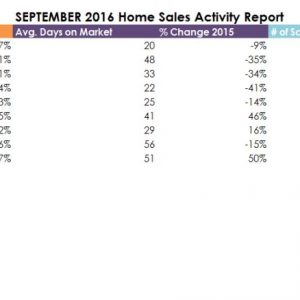 September 2016 Real Estate Stats for Northeast Tarrant County