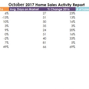 October 2017 Home Sales Activity Report