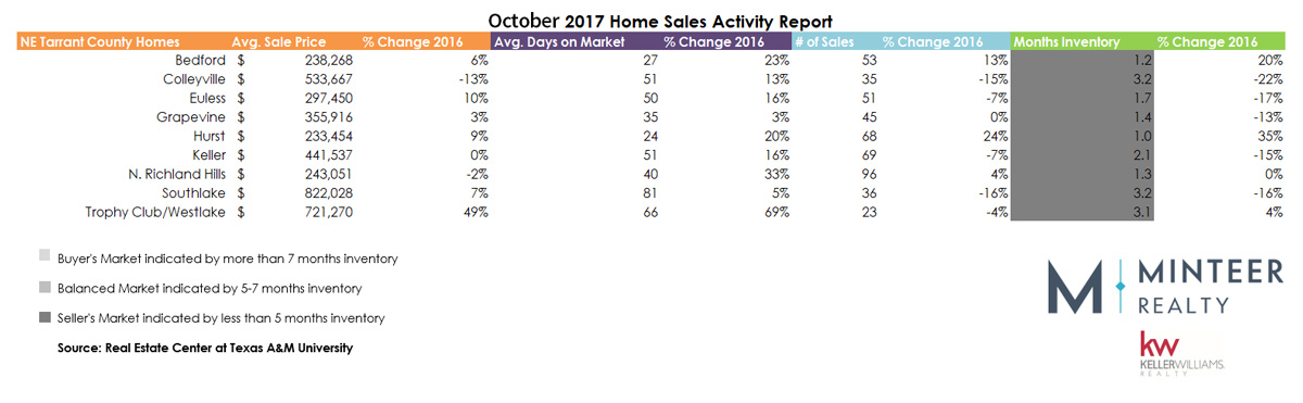 October 2017 Real Estate Stats