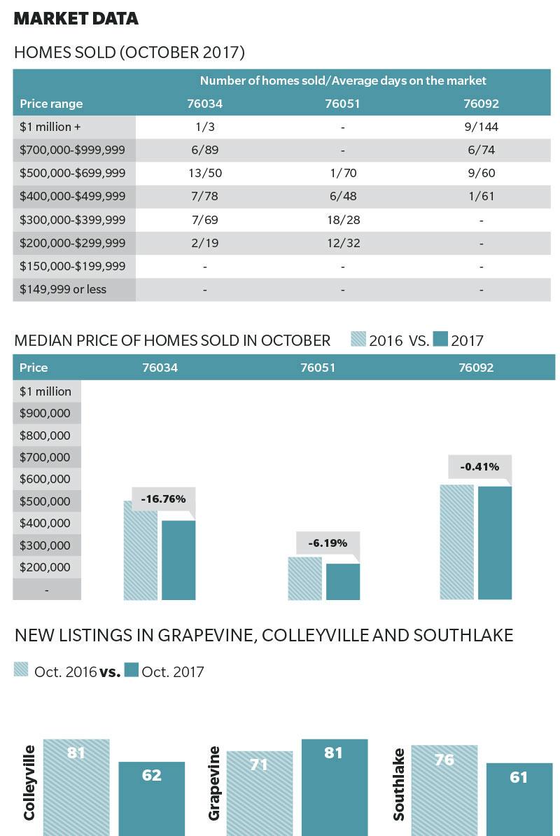 october 2017 market data