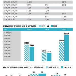 Market Data September 2018
