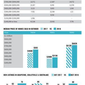 Market Data October 2018