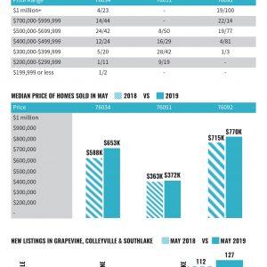 Market Data May 2019