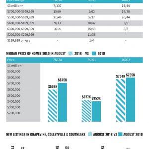 Market Data August 2019