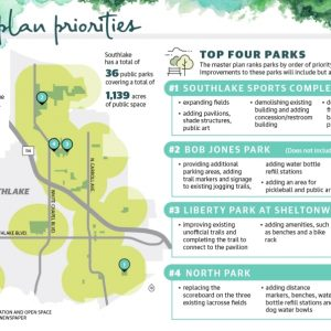 Plans to Bring More Parks to Southlake